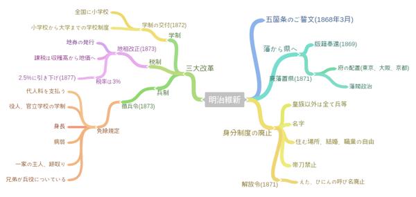 歴史マインドマップ